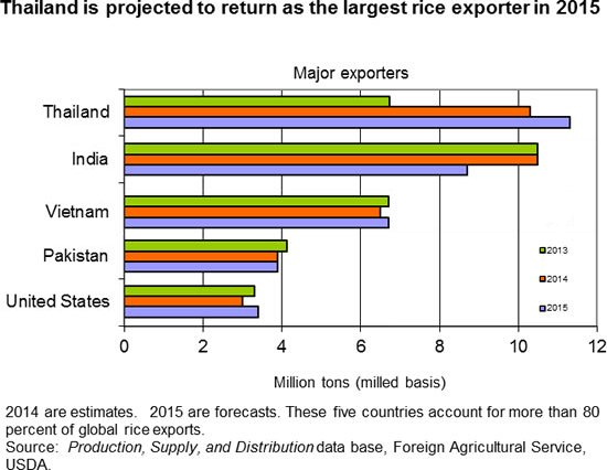 rice exporers interesting facts about thailand